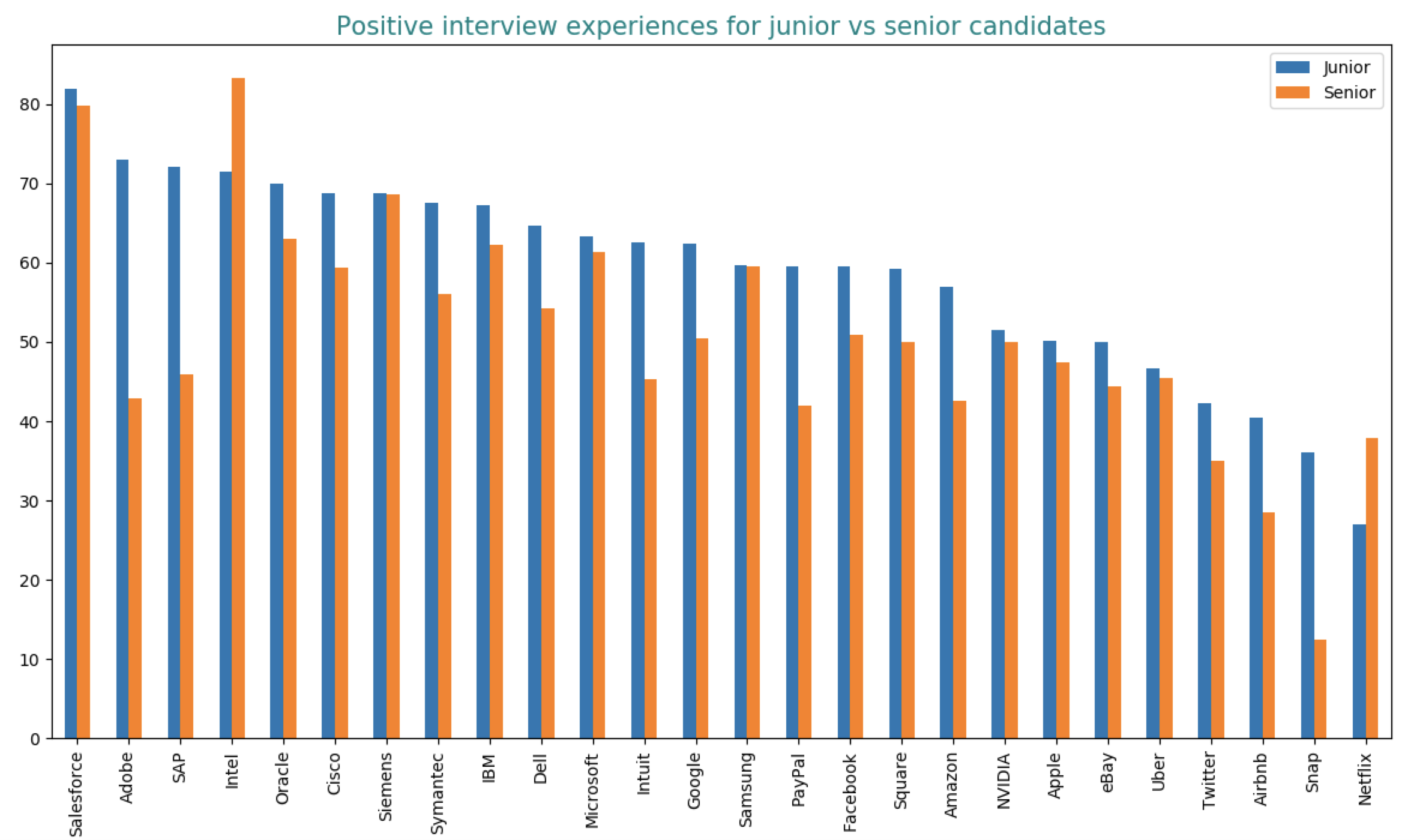 Interview experience for junior vs senior candidates