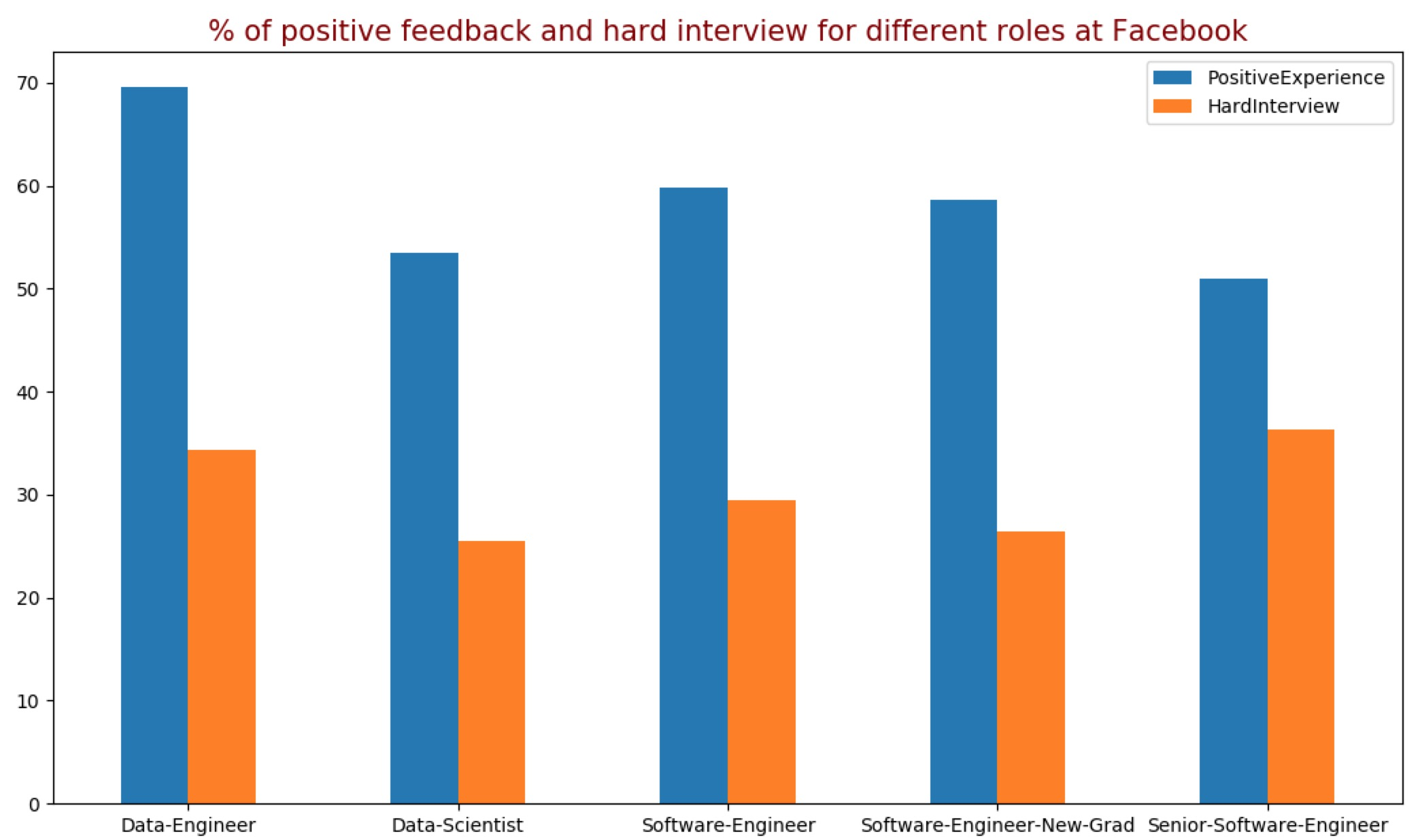 Interview variation in Facebook