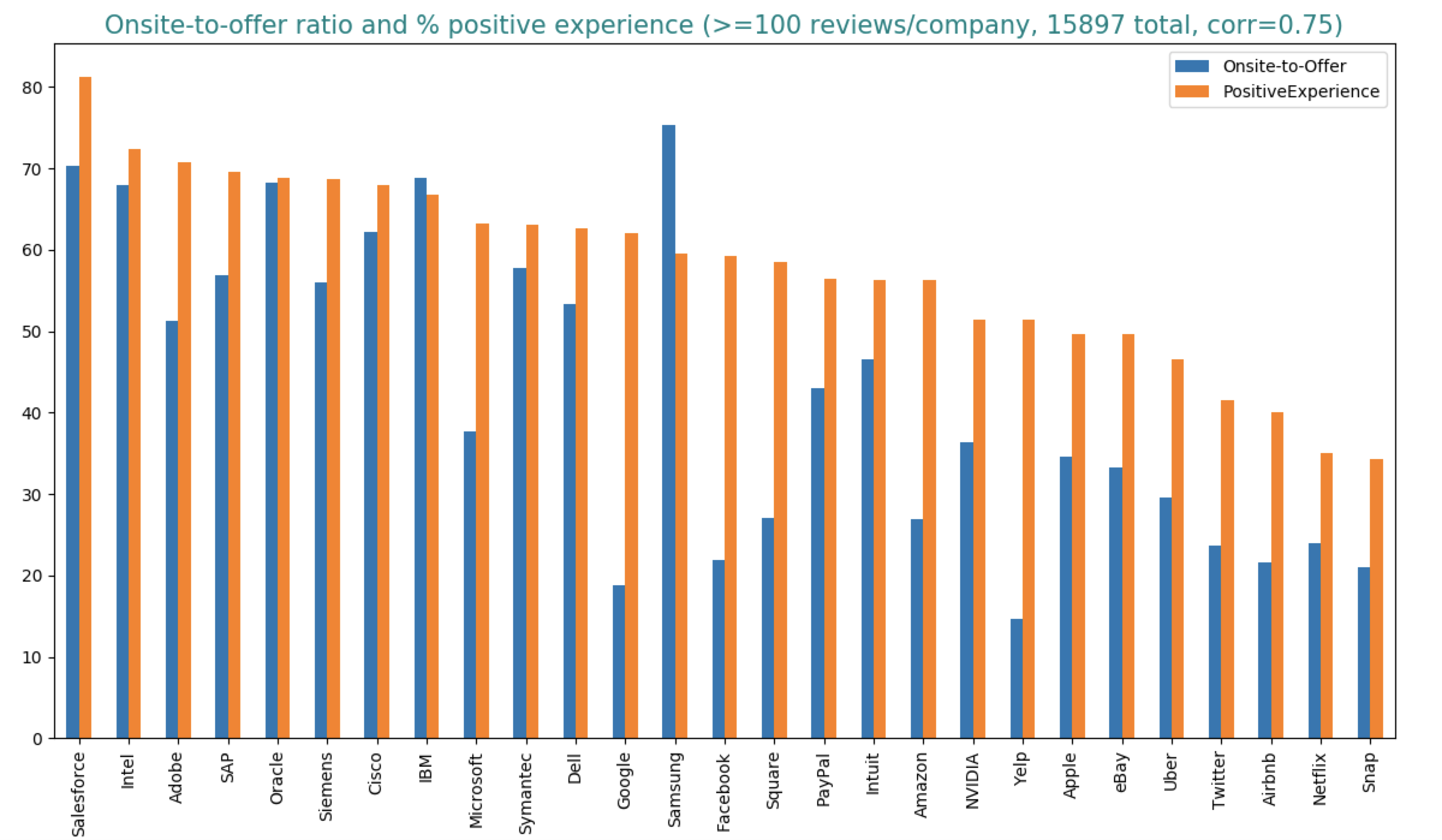 Correlation between getting an offer and having a positive interview experience