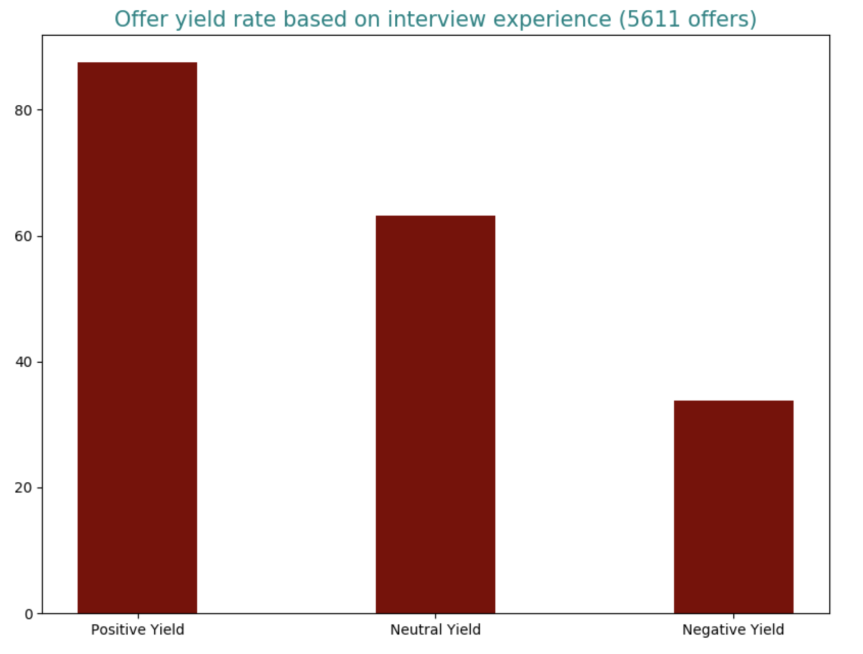 Offer yield rate based on interview experience