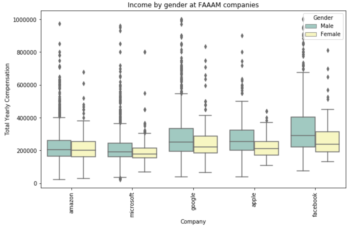 Income and gender by company