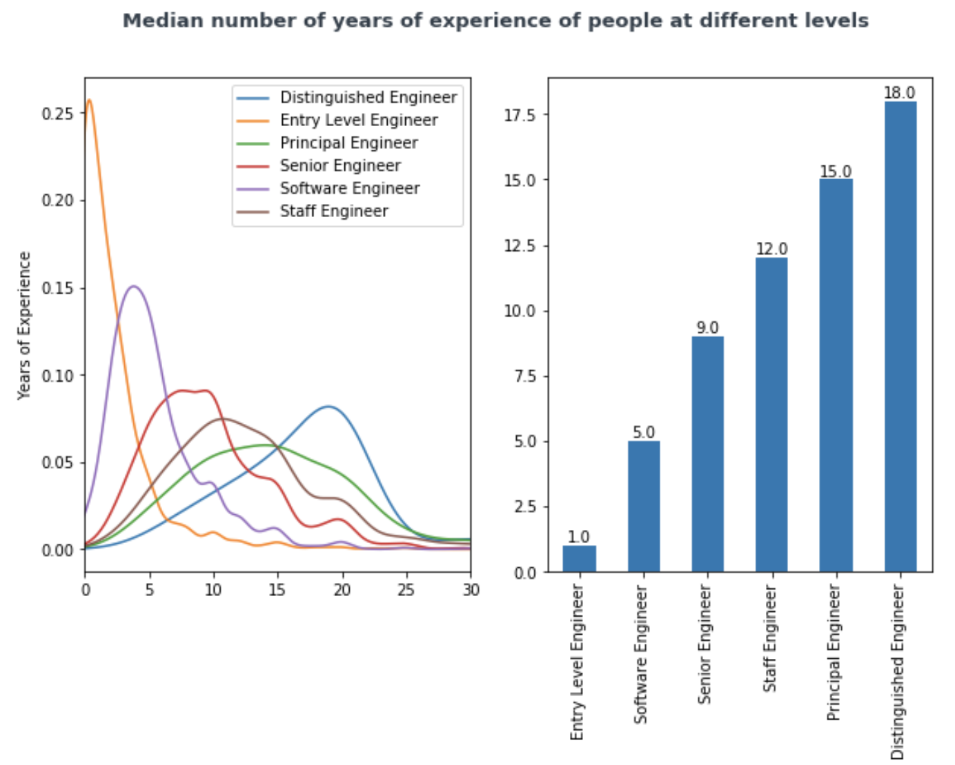 Median years of experience for standard levels