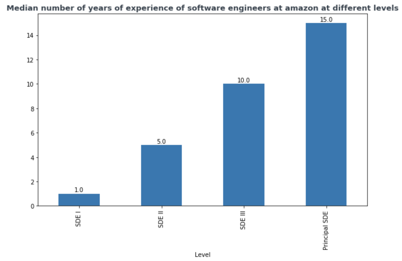 Median years of experience for different levels at Amazon