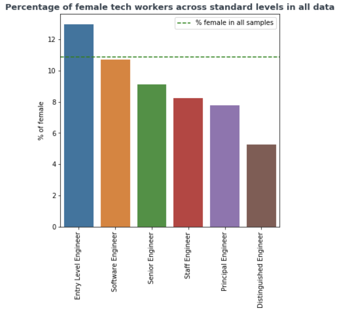Percentage of female software engineers at different levels