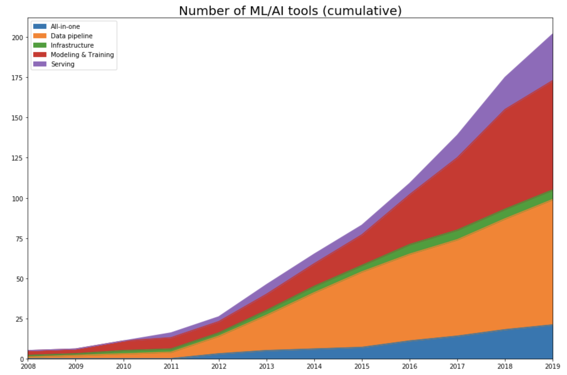 MLOps over time