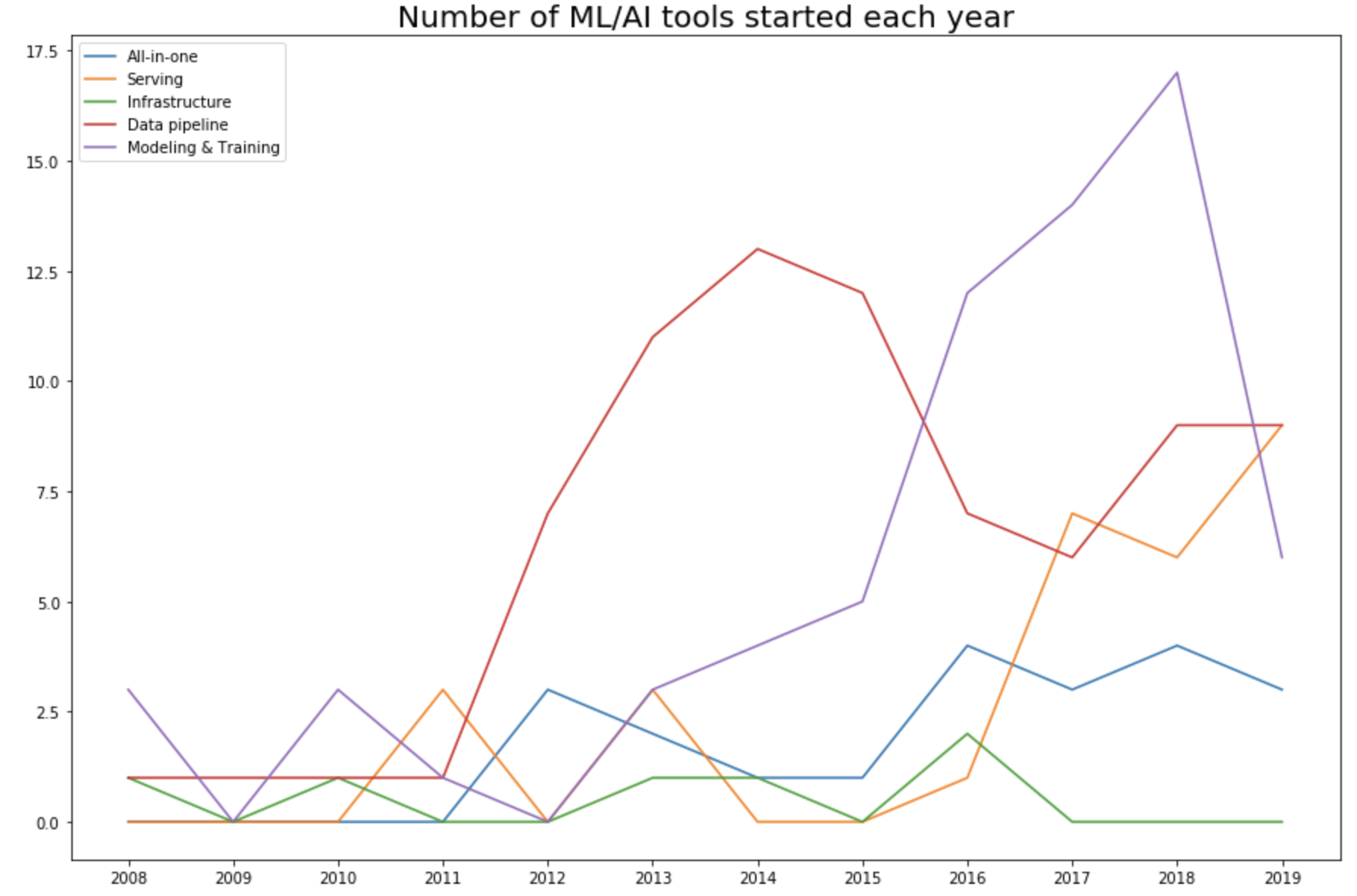 Number of tools started each year