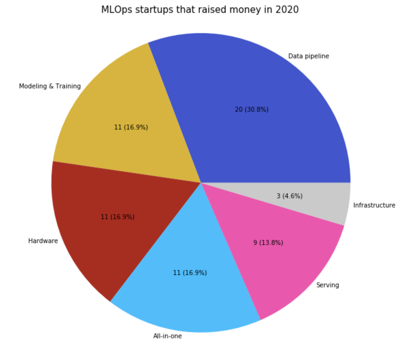 MLOps startups that raised money in 2020