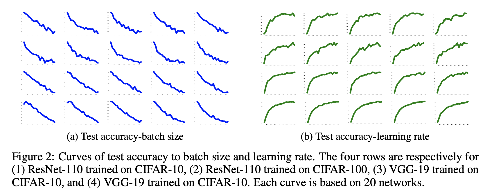 Generalization with respect to learning rate and batch size