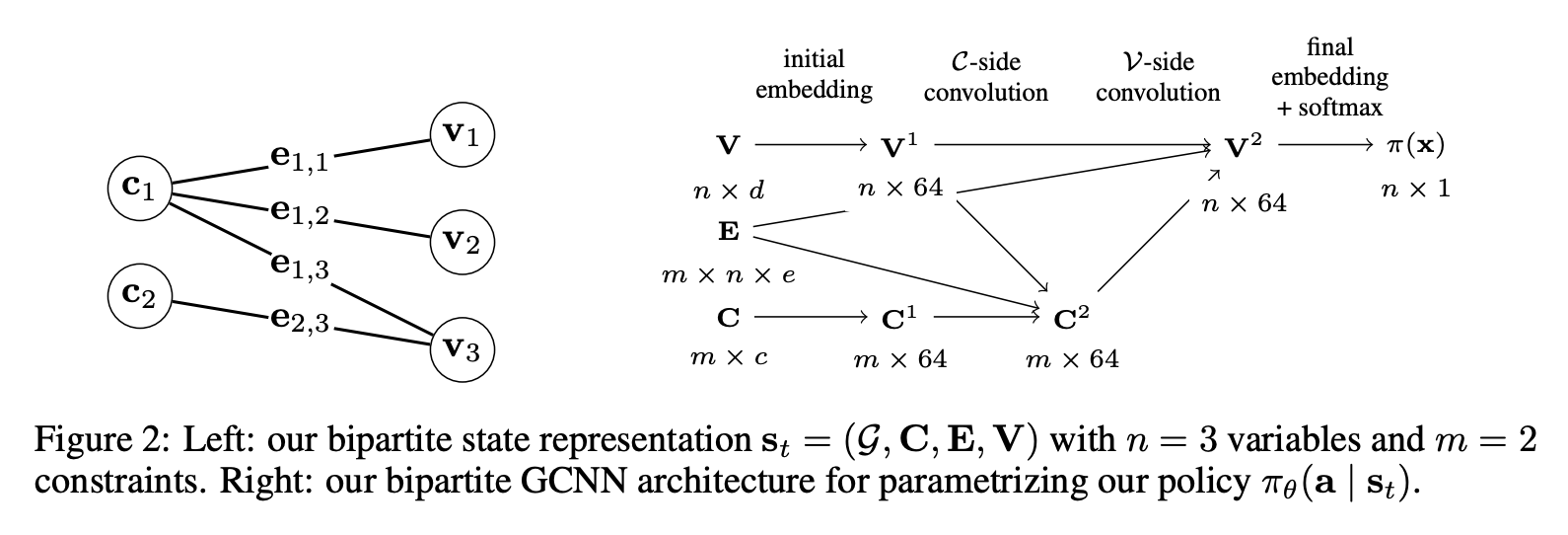 Graph neural networks