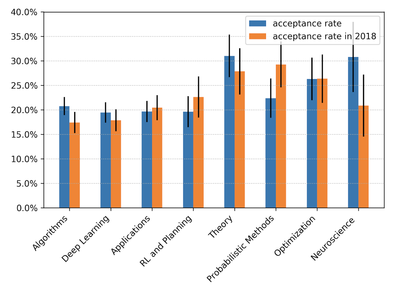 Neuroscience is the category with the highest acceptance rate
